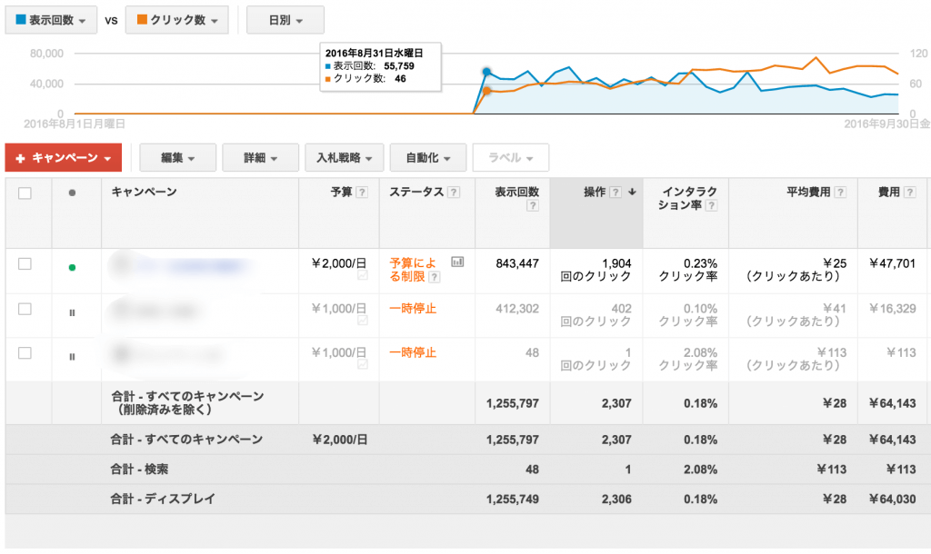 Googleアドワーズ、ディスプレイネットワーク広告の管理画面