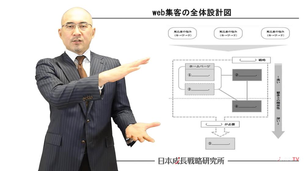 ネット集客・web集客の全体設計図