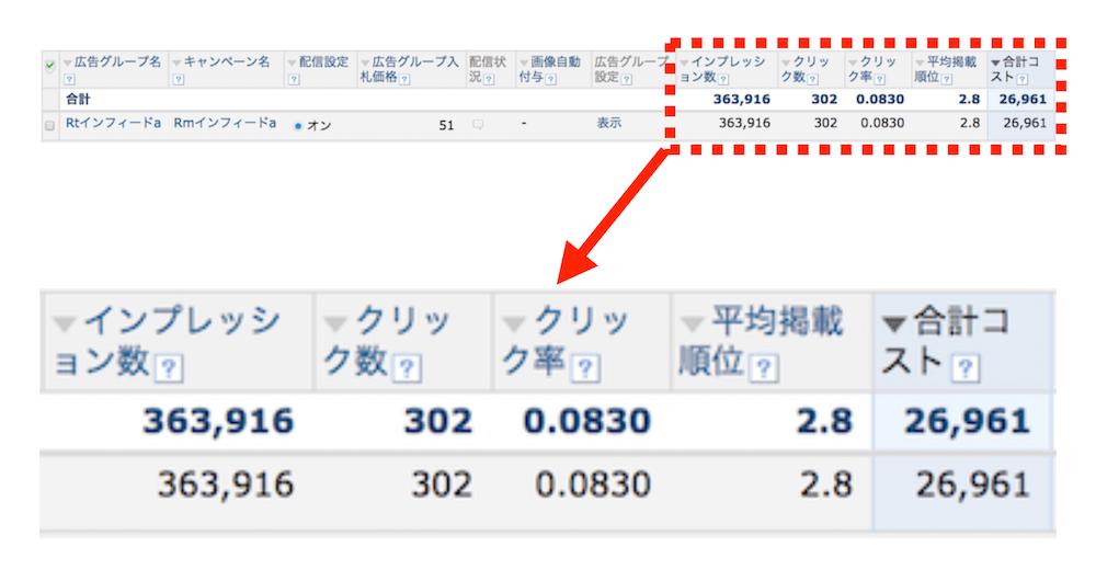 Yahooプロモーション広告のインフィード広告、掲載結のデータ