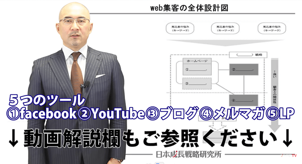 web集客・ネット集客の全体設計図/第28回成長戦略TV