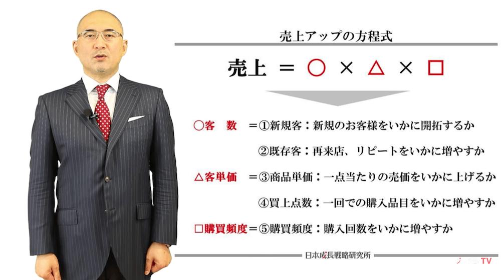 売上アップの方程式、客数、客単価、購買頻度