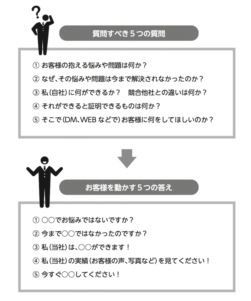 見込客を行動に導く5つのQ&A